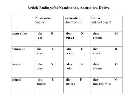 Nominative Subject Accusative Direct object Dative Indirect object