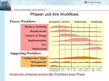 Universität Stuttgart Institut für Kernenergetik und Energiesysteme Phasen und ihre Workflows Process Workflows Supporting Workflows Management Environment.