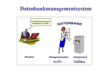 Datenbankmanagementsystem