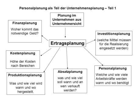 Teilbereiche der unternehmensplanung