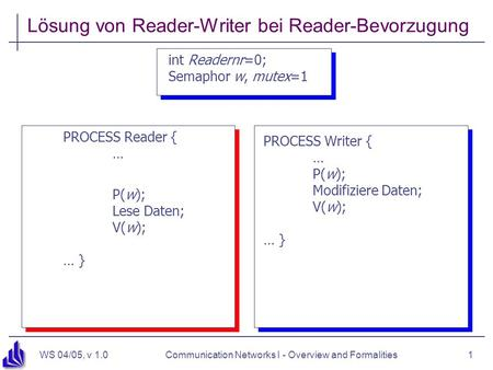 WS 04/05, v 1.0Communication Networks I - Overview and Formalities1 Lösung von Reader-Writer bei Reader-Bevorzugung int Readernr=0; Semaphor w, mutex=1.