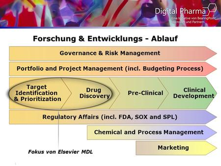 1 Forschung & Entwicklungs - Ablauf Target Identification & Prioritization Drug Discovery Pre-Clinical Clinical Development Governance & Risk Management.