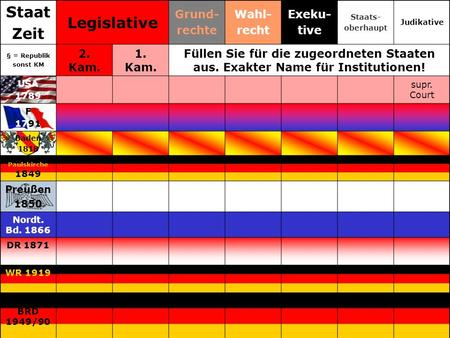 Staat Zeit Legislative