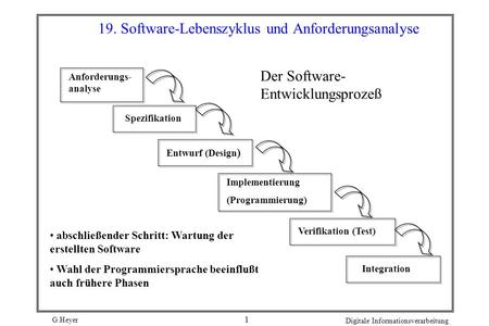 G.Heyer Digitale Informationsverarbeitung 1 19. Software-Lebenszyklus und Anforderungsanalyse Anforderungs- analyse Spezifikation Verifikation (Test)