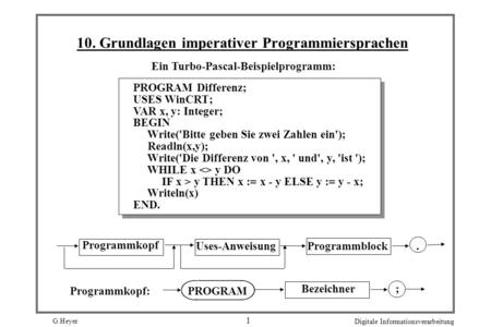 G.Heyer Digitale Informationsverarbeitung 1 10. Grundlagen imperativer Programmiersprachen Ein Turbo-Pascal-Beispielprogramm: PROGRAM Differenz; USES.