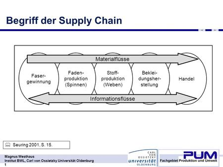 Begriff der Supply Chain