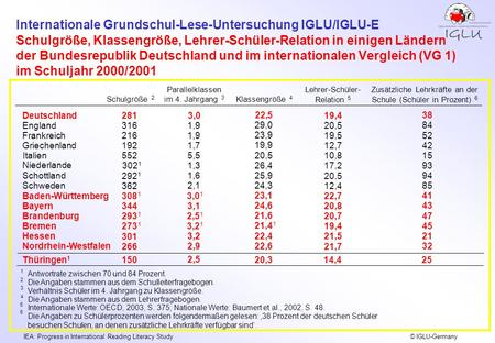 Internationale Grundschul-Lese-Untersuchung IGLU/IGLU-E IEA: Progress in International Reading Literacy Study © IGLU-Germany Schulgröße, Klassengröße,
