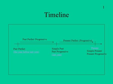 Timeline Present Simple Present Present Progressive Simple Past Past Progressive (last year) Present Perfect (Progressive) 1 1 Past Perfect (the year.
