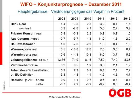1/11.01.2014 Volkswirtschaftliches Referat 200820092010201120122013 BIP – Real nominell 1,4 3,2 -3,8 -2,8 2,3 4,1 3,2 5,5 0,4 2,7 1,6 3,2 Privater Konsum.