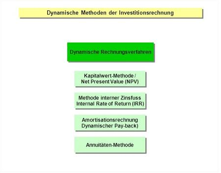 Dynamische Methoden der Investitionsrechnung Dynamische Rechnungsverfahren Kapitalwert-Methode / Net Present Value (NPV) Kapitalwert-Methode / Net Present.