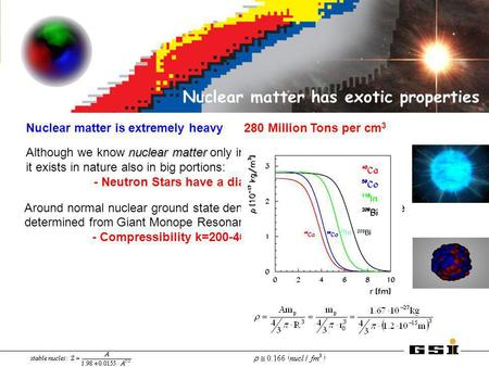 Nuclear matter has exotic properties Nuclear matter is extremely heavy 280 Million Tons per cm 3 nuclear matter Although we know nuclear matter only in.