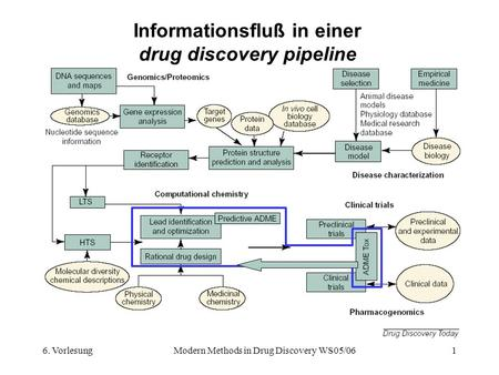 6. VorlesungModern Methods in Drug Discovery WS05/061 Informationsfluß in einer drug discovery pipeline.