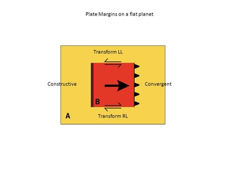 Plate Margins on a flat planet ConstructiveConvergent Transform LL Transform RL.