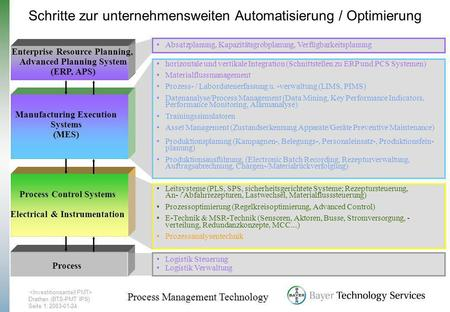 Drathen (BTS-PMT IPS) Seite1; 2003-01-24 Process Management Technology Process Control Systems Electrical & Instrumentation Leitsysteme (PLS, SPS, sicherheitsgerichtete.