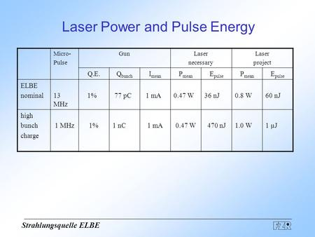 Strahlungsquelle ELBE Laser Power and Pulse Energy Micro- Pulse GunLaser necessary Laser project Q.E.Q bunch I mean P mean E pulse P mean E pulse ELBE.