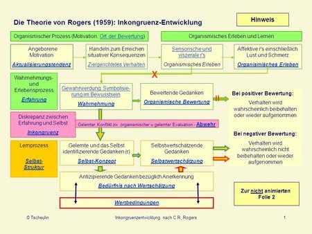 Soziometrische Aufstellung: Kennenlernen und Positionieren im Raum ...