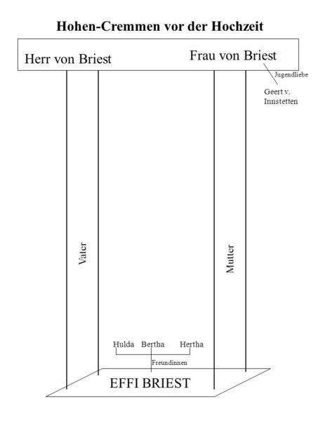 Briefe Von Crampas Im Effi Briest : Effi briest nikola košvancová ppt herunterladen