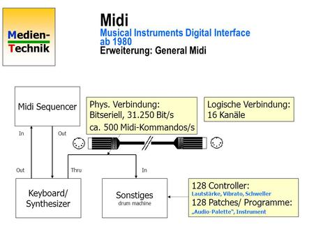 Medien- Technik Midi Musical Instruments Digital Interface ab 1980 Erweiterung: General Midi Midi Sequencer Keyboard/ Synthesizer Sonstiges drum machine.