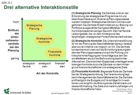 © Müller-Stewens / Brauer Corporate Strategy & Governance Seite 1 Drei alternative Interaktionsstile Goold/Campbell (1987) Strategische Planung Strategische.