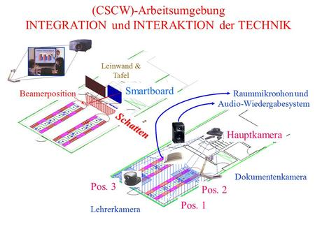 (CSCW)-Arbeitsumgebung INTEGRATION und INTERAKTION der TECHNIK