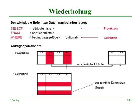 Wiederholung J. Bensing Folie 1 SELECT FROM WHERE (optional) Der wichtigste Befehl zur Datenmanipulation lautet: Anfrageoperationen: Projektion A1A2A3A4.