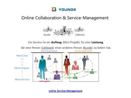 online Service-Management