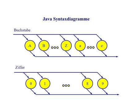 Java Syntaxdiagramme Buchstabe A B Z a z ... Ziffer 1 8 9 ...
