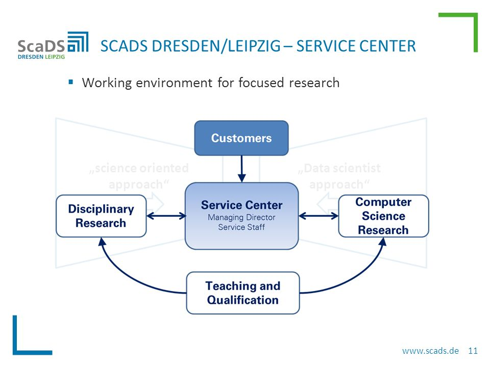  Bring together application domain scientist and specialist from computer sciences  Supported by Service Center in research SERVICE CENTER – STRUCTURE www.scads.de 12 Application scientists Computer Scientists Service Center ++