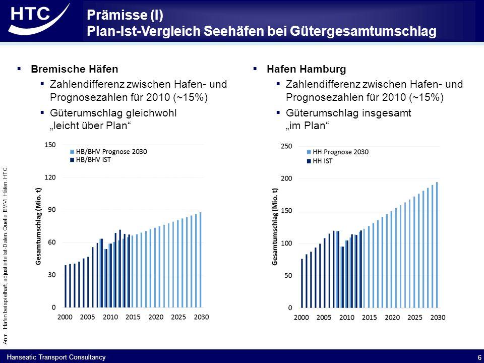 """Hanseatic Transport Consultancy Prämisse (II): Seehafen Hamburg bei Containerumschlag und Hinterlandverkehr leicht """"über Prognose  Hafen Hamburg  Umschlagprognose """"Container für den gemäß Seeverkehrsprognose 2030  2030: 16,4 Mio."""
