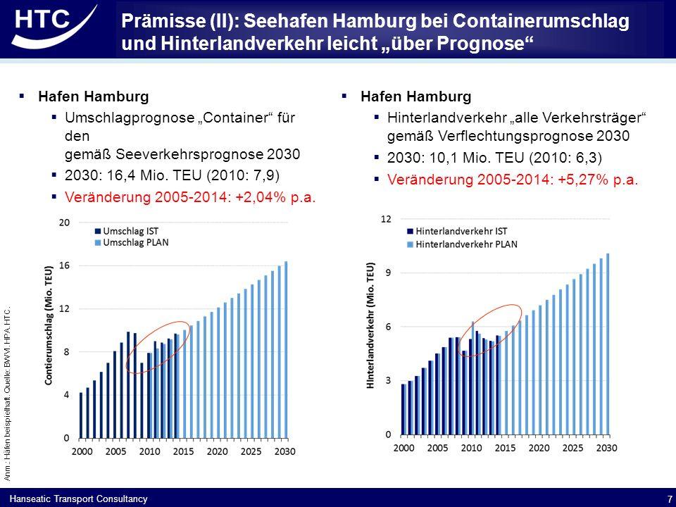 """Hanseatic Transport Consultancy Prämisse (III): Seehafen Hamburg setzt beim Hinterlandver- kehr in Zukunft zu einem noch größeren Teil auf """"Schiene  Beispiel 1: Unveränderter Marktanteil Schiene (2030=2014  38%)  2030 = 4,1 Mio."""