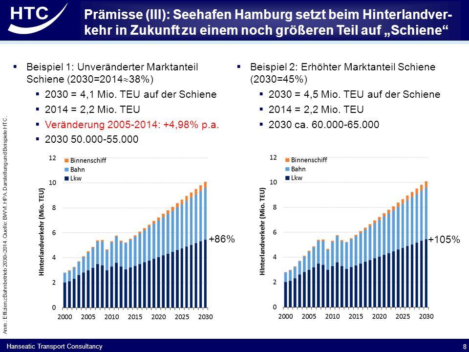 Hanseatic Transport Consultancy Prämisse (IV): Bremerhaven bei Containerumschlag knapp gemäß Prognose.