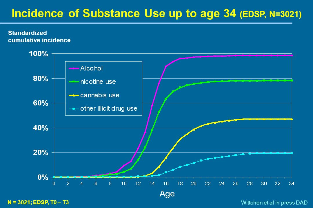 N = 3021; EDSP, T0 – T3 Incidence patterns of Cannabis Use and Disorders up to age 34 Standardized cumulative incidence Wittchen et al in press DAD