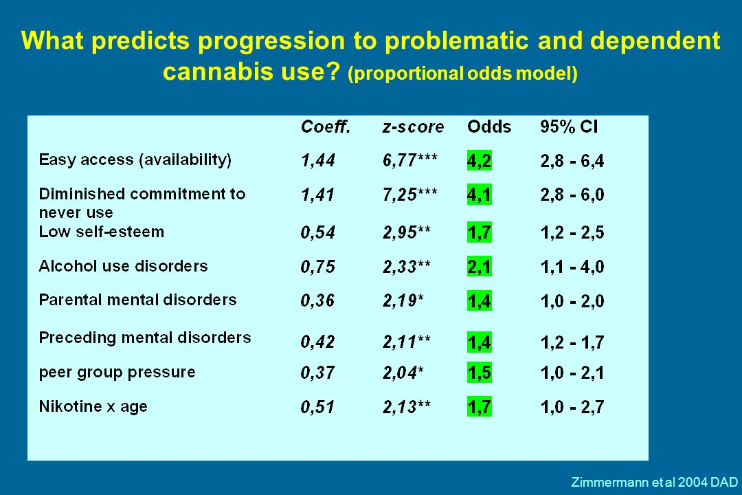 Onset regular use of cannabis Baseline predictors age > 21 female Easy access/availability Peers use-pressures Low self control (high impulsivity) Behavioral Inhibition (internalizing dis) Externalizing problems High self-esteem Family climate Parental disorders Life events/adverse events High daily hassles Regular use of nicotine Zimmermann et al 2004 DAD
