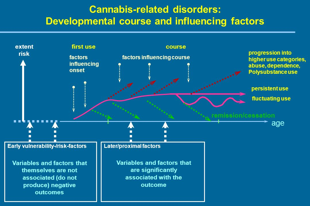 Vulnerability factors + Increased incidence of cannabis- related disorders = time Exposition with drug increasing availability Easier access permissiveness Life style Potency of drug Acute effects Chronic effects Distal & proximal risk- factors Problem 3: Broadening our models Moderators and mediators No use first use Experimental use Regular use abuse Dependent use
