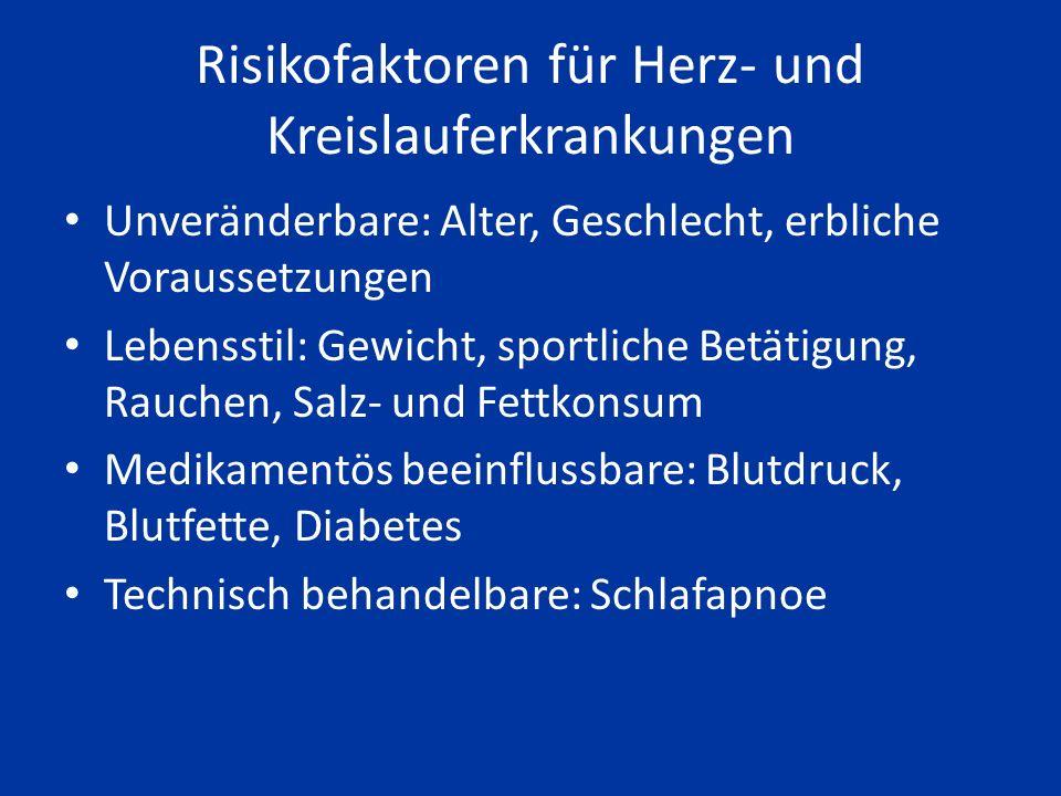 Risikofaktoren für Herz- und Kreislauferkrankungen Unveränderbare: Alter, Geschlecht, erbliche Voraussetzungen Lebensstil: Gewicht, sportliche Betätigung, Rauchen, Salz- und Fettkonsum Medikamentös beeinflussbare: Blutdruck, Blutfette, Diabetes Technisch behandelbare: Schlafapnoe