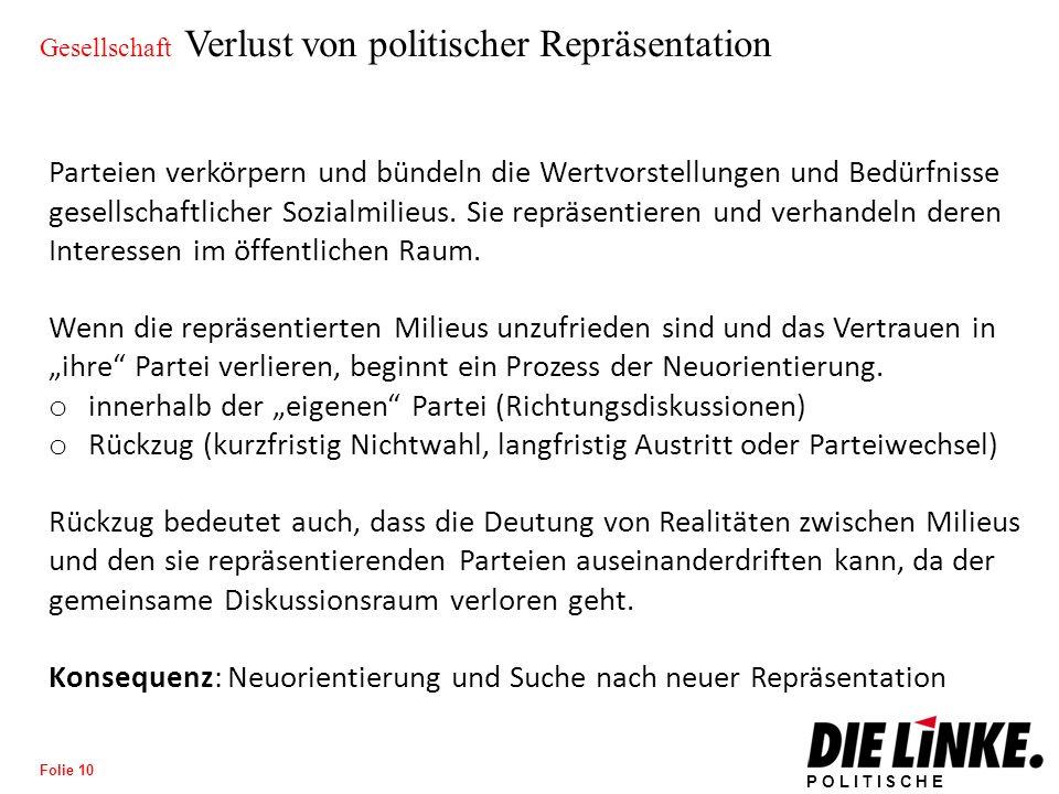 POLITISCHE BILDUNG Folie 11 Gesellschaft Verlust von politischer Repräsentation Ähnlich wie die SPD hat auch die CDU programmatische Wenden vollzogen.