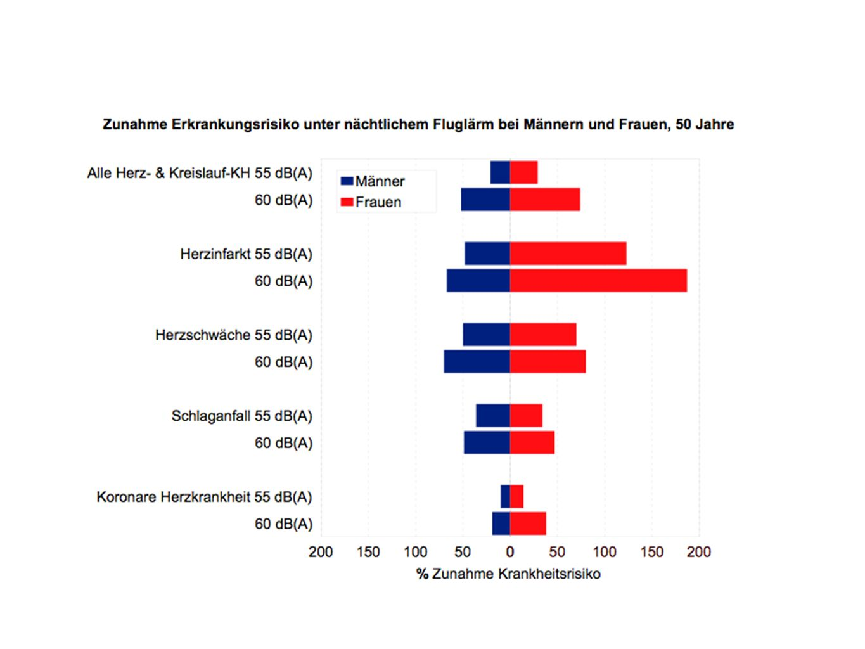 19 Aircraft Noise, Pollution, and Mortality From Myocardial Infarction Anke Huss,Adrian Spoerri, Matthias Egger, and Martin Röösli, for the Swiss National Cohort Study Group Epidemiology Volume 21, Number 6, November 2010, p.1-8.