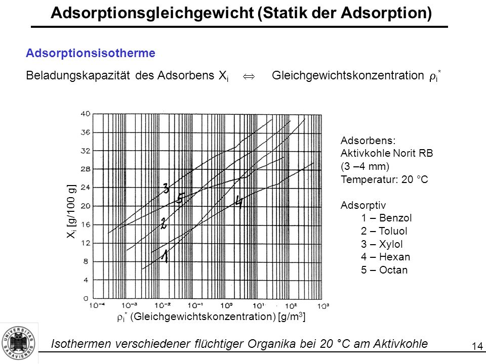 15 Adsorptionsgleichgewicht (Statik der Adsorption) Adsorptionsisotherme Gleichgewichtsbeladung [%]  Gleichgewichtskonzentration  i * Gleichgewichtsbeladung [%]  i * (Gleichgewichtskonzentration) [g/m 3 ] Gleichgewichtsbeladung [%] als Funktion der Gleichgewichtskonzentration von Ethylacetat (Adsorbens: Aktivkohle, Temperatur 180°C)