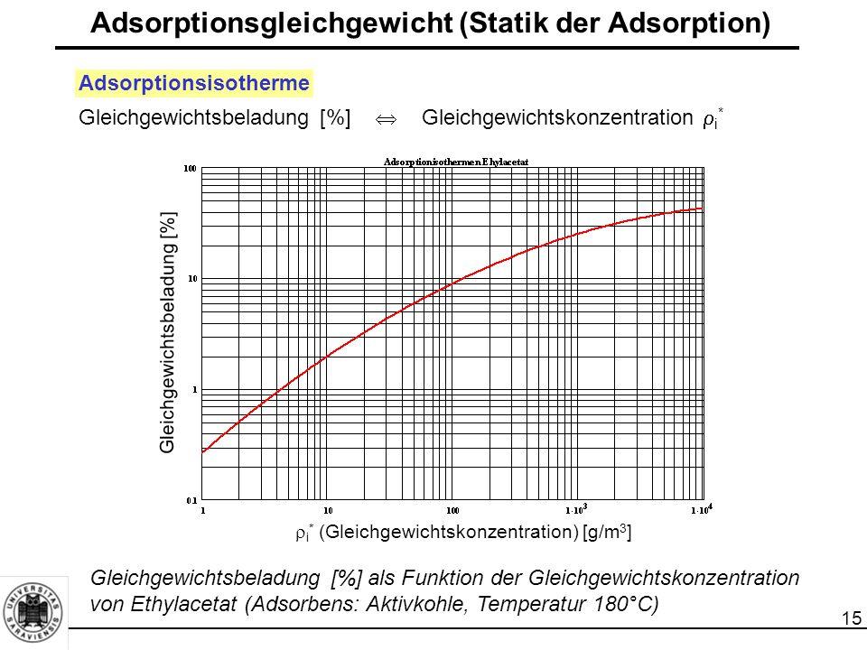16 Einfluss der Temperatur höhere Temperaturen  geringere Beladungskapazität Adsorptionsgleichgewicht (Statik der Adsorption) X i [g/100 g] Adsorbens: Aktivkohle Sorbonorit (3 –4 mm) Adsorptiv: Isobutan Temperatur 1 – 20°C 2 – 40°C 3 – 60°C 4 – 120°C 5 – 140°C 6 – 160°C  i * (Gleichgewichtskonzentration) [g/m 3 ] Einfluss der Adsorptionstemperatur auf die Beladungskapazität von Aktivkohle
