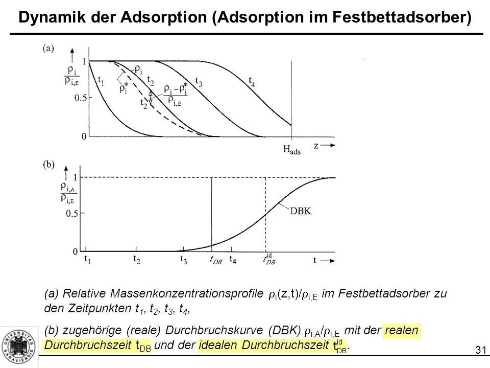 32 Dynamik der Adsorption (Adsorption im Festbettadsorber)  Wichtigste Aufgabe der verfahrenstechnischen Auslegung eines Adsorbers: Berechnung der Durchbruchskurve (DBK)  bestimmt die Adsorberlänge (Betthöhe) H ads sowie die Ausnutzung des Festbettes.