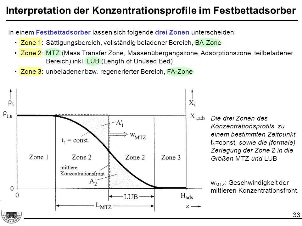34 Interpretation der Konzentrationsprofile im Festbettadsorber Zone 1 keine Adsorption  das Adsorbens hat die Gleichgewichtsbeladung X i,ads erreicht.