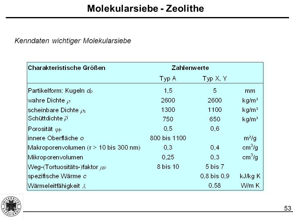 54 Polymeradsorbentien, Polymerharze  Abscheidung organischer Komponenten Vorteile: Regeneration bei niedrigen Temperaturen (empfohlen 70 - 100 °C), geringe Affinität zu Wasserdampf, Reduzierung katalytischer Reaktionen im Vergleich zur Aktivkohle.