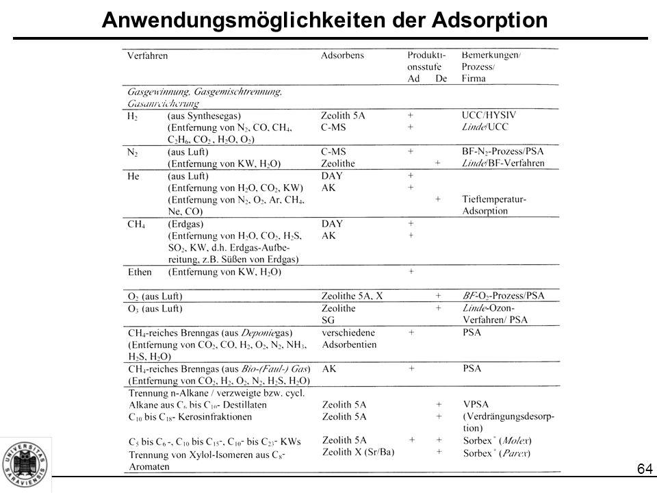 65 Anwendungsmöglichkeiten der Adsorption