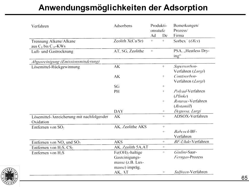 66 Anwendungsmöglichkeiten der Adsorption