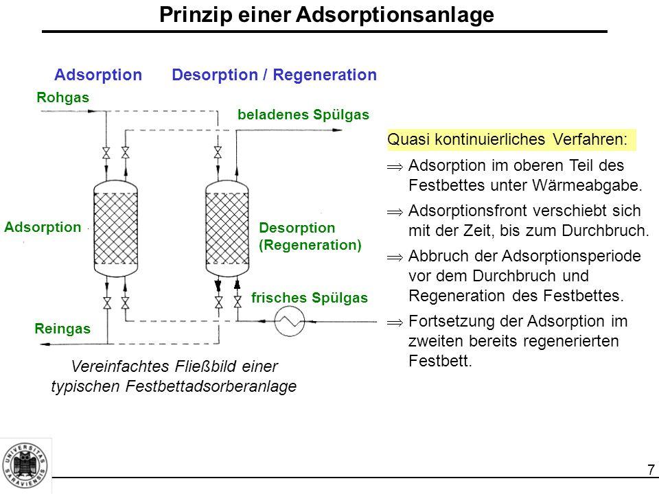 8 Gliederung 1Einleitung 2Grundlagen der Adsorption 2.1Adsorptionsgleichgewicht (Statik der Adsorption) 2.2Kinetik der Adsorption (Stoff- und Wärmetransport) 2.3Dynamik der Adsorption (Adsorption im Festbettadsorber) 3Bauformen von Adsorbern 4Charakterisierung von Adsorbentien 5Technische Adsorbentien 6Regenerierung, Reaktivierung und Entsorgung von Adsorbentien 7Auslegung von Adsorbern 8Großtechnische Anwendungsbeispiele