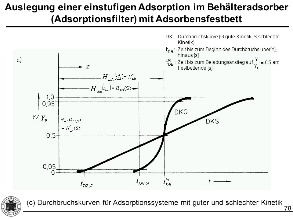 79 Auslegung einer einstufigen Adsorption im Behälteradsorber (Adsorptionsfilter) mit Adsorbensfestbett Berechnung von LUB unter Annahme einer konstanten Ausdehnung von MTZ und gleichbleibender MTZ-Wanderungsgeschwindigkeit w MTZ : (7-5) :Zeit bis zum Beladungsanstieg auf am Festbettende [s], :Zeit bis zum Beginn des Durchbruchs über Y A hinaus [s] :Festbetthöhe (Adsorbensschütthöhe) [m] zur Zeit :MTZ-Wanderungsgeschwindigkeit [m/s] Legt man als Beladedauer fest, so ist die verfügbare Betthöhe H ads,eff : (7-6) Symmetrischer, s-förmigen Verlauf der Beladungskurve  Adsorptionskapazität in der MTZ zu 50 % ausgeschöpft: (7-4) LUB: Länge des unbenutzten Bettes (length of unused bed) Berechnung von LUB