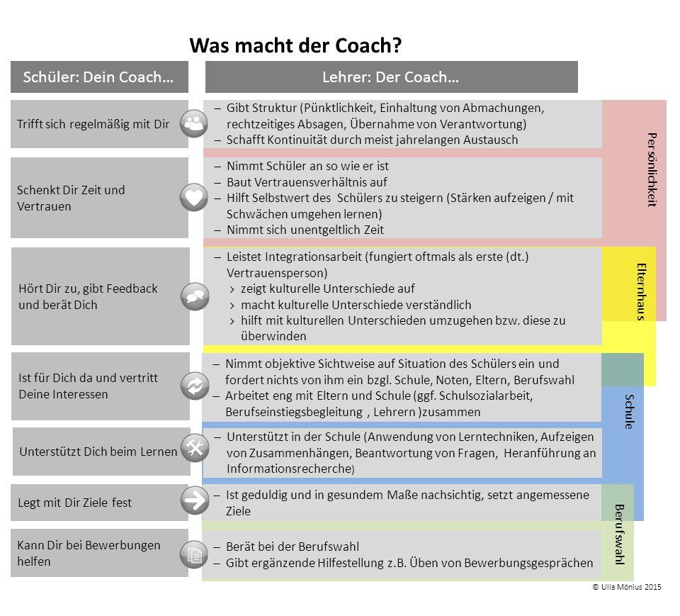 Unser Team Im Team befinden sich ca.20 Coaches, das Verhältnis Frauen zu Männer ist in etwa 50:50.