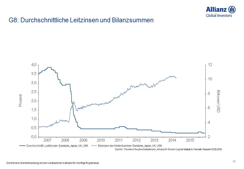 Euroraum: Inflationserwartungen aus der ZEW-Umfrage & Leitzinsen 12 Die frühere Wertentwicklung ist kein verlässlicher Indikator für künftige Ergebnisse.