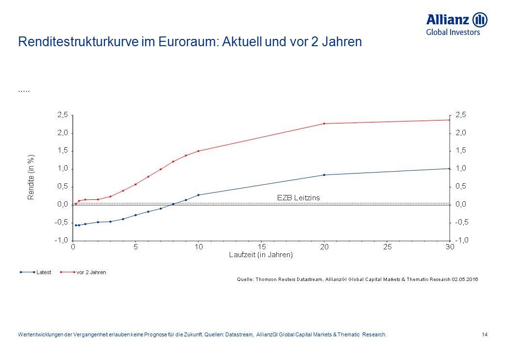 USA: Risikoprämien ABS/MBS 15 Die frühere Wertentwicklung ist kein verlässlicher Indikator für künftige Ergebnisse.