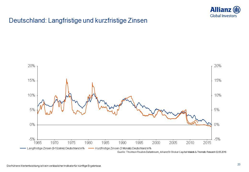 Deutschland: Rendite deutscher und spanischer Staatsanleihen und ihre Korrelation 21 Die frühere Wertentwicklung ist kein verlässlicher Indikator für künftige Ergebnisse.